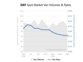 June a 'Pivotal Month' for Spot Market, Says DAT Solutions