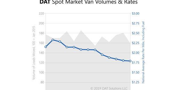 The number of full-truckload van loads moved on the spot market declined 12% in May compared to...