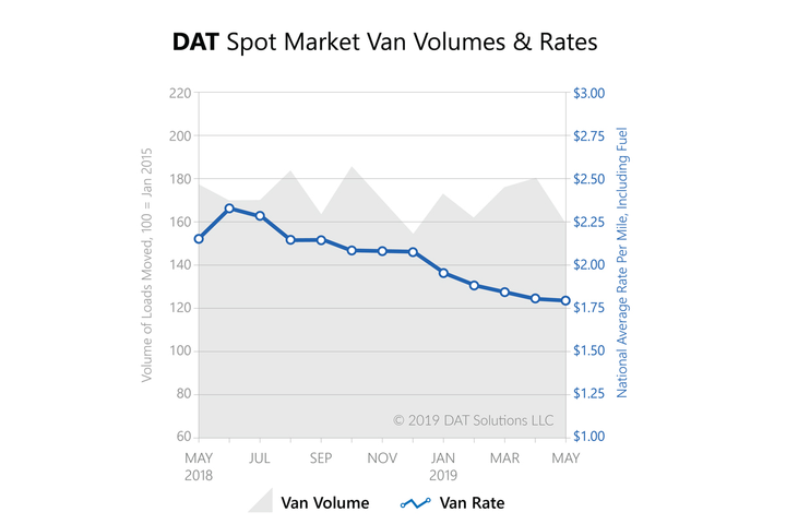The number of full-truckload van loads moved on the spot market declined 12% in May compared to April, according to the DAT.