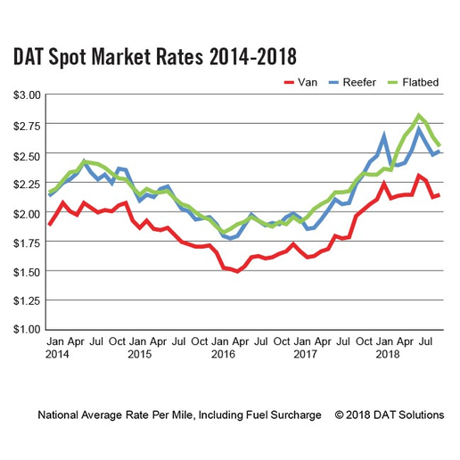 Despite a 14% dropoff in activity from July, DAT says freight volumes and rates remain high nationwide. Graph: DAT  -