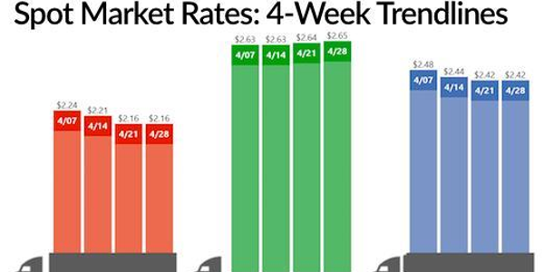Spot market freight activity continued to build last week. Source: DAT Solutions
