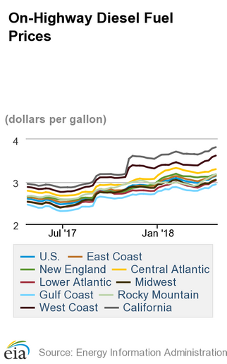 Average diesel prices have increased more than 18 cents in the past six weeks. Source: EIA