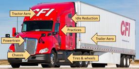 Fleets Hit 7.28 MPG Average in Latest NACFE Efficiency Report