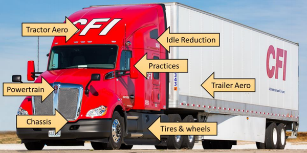 Fleets saw a 2% increase in fuel efficiency in NACFE's latest report thanks to increased...