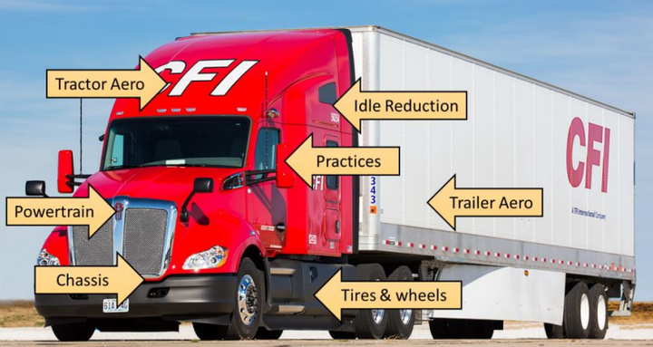 Fleets saw a 2% increase in fuel efficiency in NACFE's latest report thanks to increased adoption of the latest technologies.  - Photo via NACFE