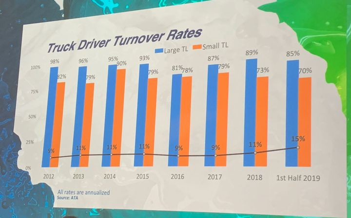 Driver retention is still on the ATRI list.  -