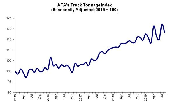 ATA's latest report on all freight transported by trucking in August showed another decline, but at this point the organization believes it's unlikely that the economy is slipping into a recession.