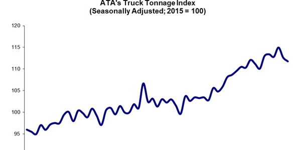 ATA: Freight Softened in August and September