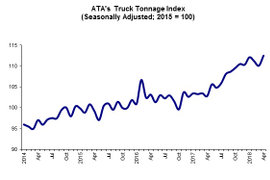 Truck Tonnage Index Shows Robust Growth in April