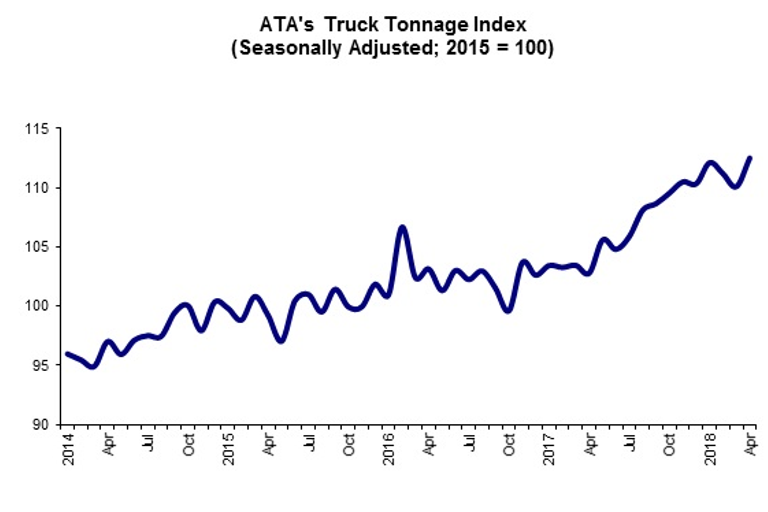 The ATA Truck Tonnage Index has shown an average annual gain of 8% so far this year - a good...