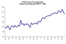 Harsh Winter and Late Easter Contribute to Dip in Truck Tonnage Index