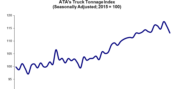 At 113.2, the latest decrease in the ATA's March Truck Tonnage Index continues a downward trend...