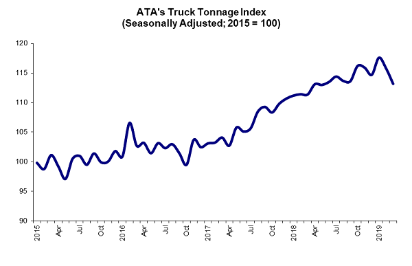 At 113.2, the latest decrease in the ATA's March Truck Tonnage Index continues a downward trend from February, where it fell by 1.5% to 115.8