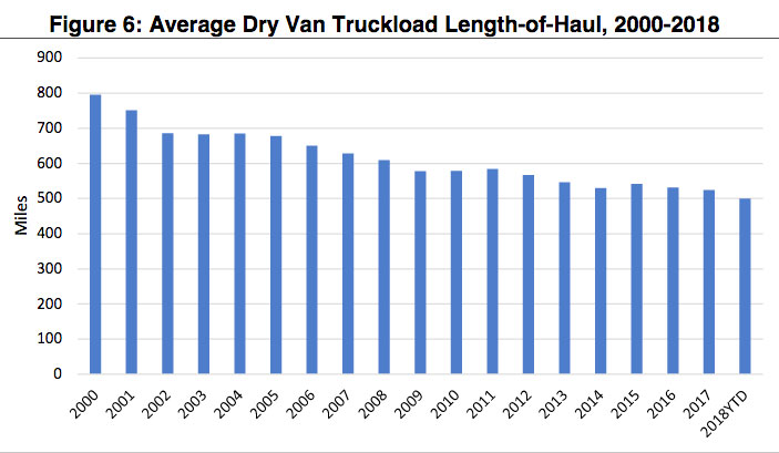 ATRI says e-commerce is one reason for the shortening of the average length of haul.  - Graph: American Transportation Research Institute