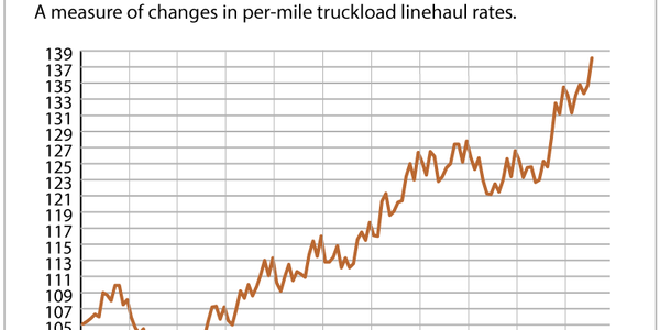The Cass Truckload Linehaul Index posted its 16th straight year-over-year gain and its increase...