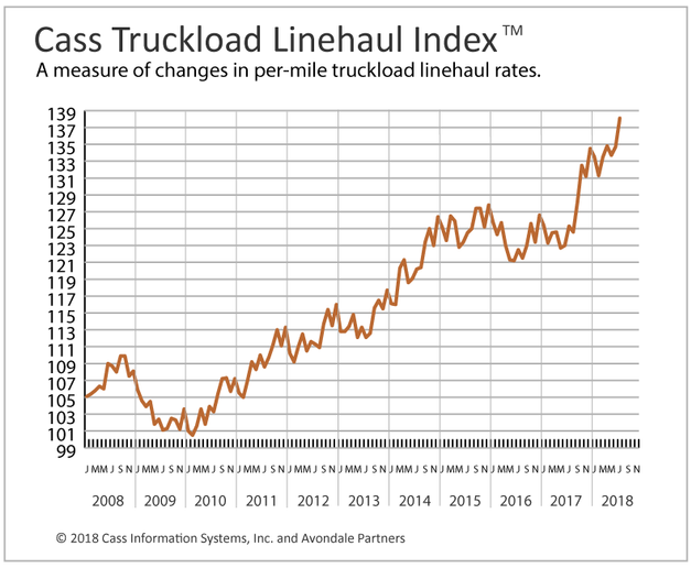 The Cass Truckload Linehaul Index posted its 16th straight year-over-year gain and its increase is only accelerating.