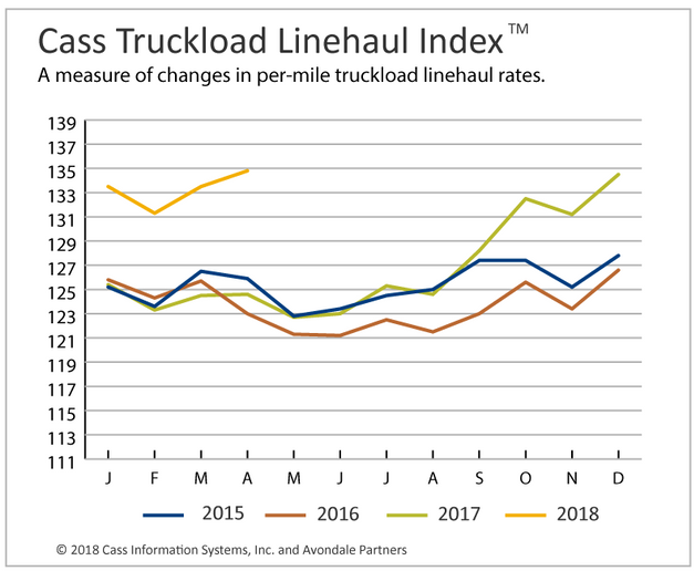 The Cass Truckload Linehaul Index posted a record 8.2% year-over-year increase. Source: Cass Information Systems