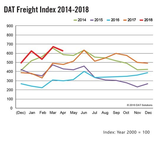 Spot market truckload freight availability increased 32% year-over-year, but dipped seasonally compared to record levels in March, according to the DAT North American Freight Index. Graphic: DAT Solutions