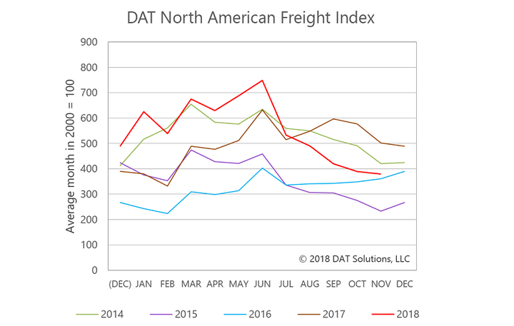 Spot market volumes and rates fell in November but are expected to see a boost during the holiday season.