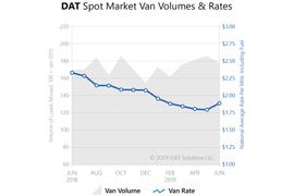 Spot Market Rates Hit Highest Levels since January