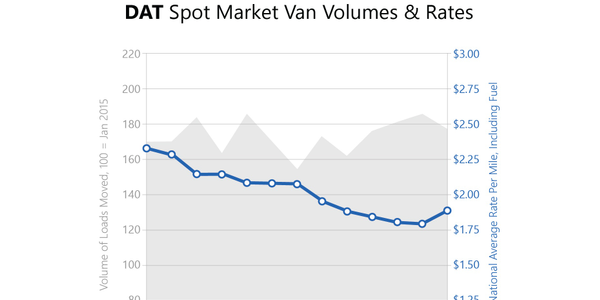 Spot market rates for vans and reefers hit the highest levels since January of this year.