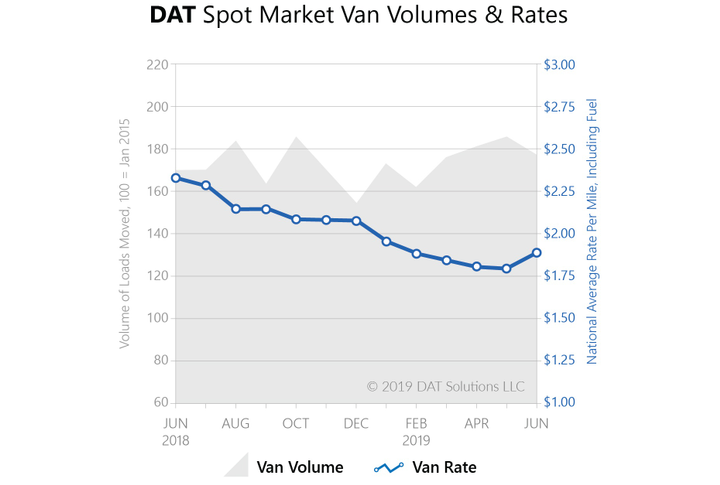 Spot market rates for vans and reefers hit the highest levels since January of this year.  - Source: DAT Solutions