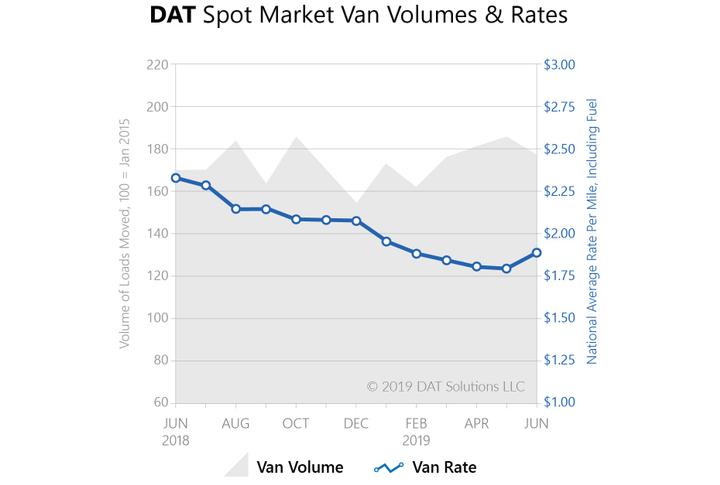 Spot Market Rates Hit Highest Levels since January - Fleet