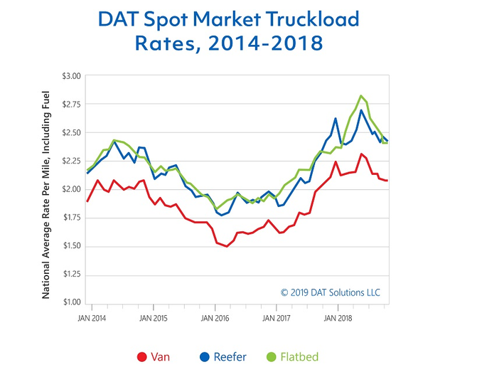 Flatbed rates remained stable compared to November 2018, but rates fell slightly for dry van and refrigerated segments due to declining fuel surcharges.