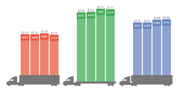 DAT Trendlines national average spot freight rates over the past four weeks. Graphic: DAT...
