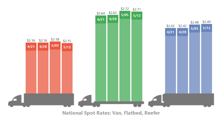 DAT Trendlines national average spot freight rates over the past four weeks. Graphic: DAT Solutions.