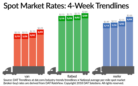 National average van and reefer load-to-truck ratios were the highest they've been since rates spiked in January following the ELD mandate.  - Graph courtesy DAT