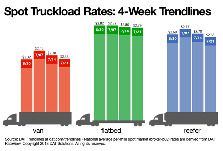 Truckload capacity has been tight all year, but that's eased gradually from the June peak, according to spot freight data.  - Graphic courtesy DAT