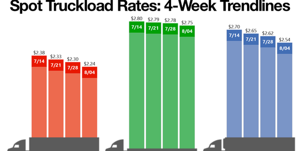 Spot Rates Fall But Van, Reefer Ratios Increase