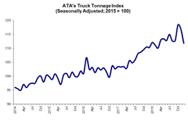 Truck Tonnage Index Records Highest Annual Gain in a Decade
