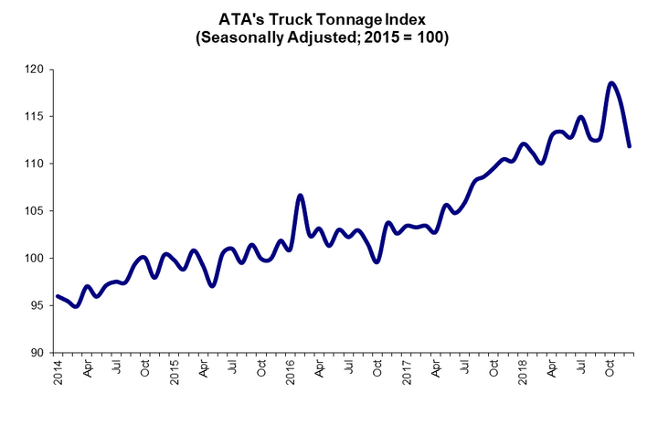 The Truck Tonnage index rose by 6.6% in 2018, the highest annual gain since 1998.
