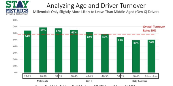 It turns out younger drivers leave jobs within the first six months at a higher rate than their...
