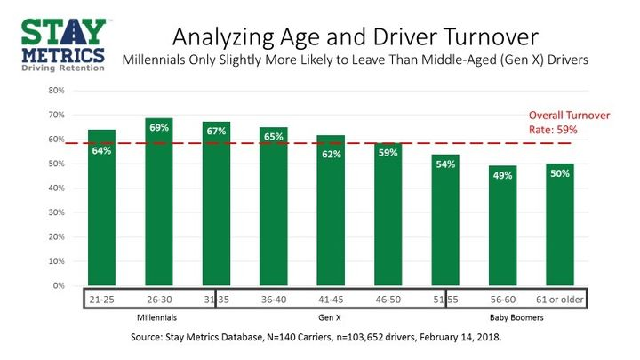 It turns out younger drivers leave jobs within the first six months at a higher rate than their older counterparts, but it's as big a difference as you might think.