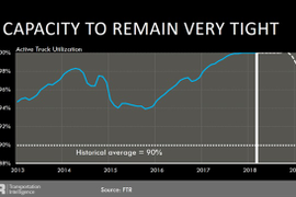 What's Behind the Tight Freight Market, and How Long Will It Last?