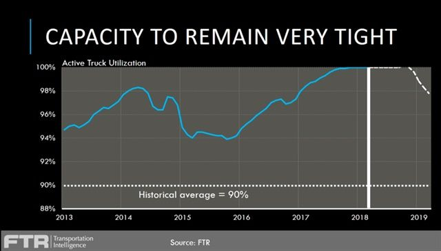 FTR expects trucking to remain near full capacity until near the end of the year and into 2019.Graph: FTR