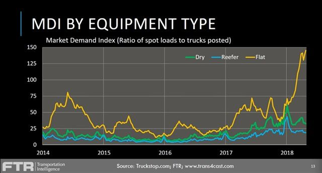 Truckstop.com's Market Demand Index shows flatbeds have been in high demand on the spot market. Graph: FTR/Truckstop.com