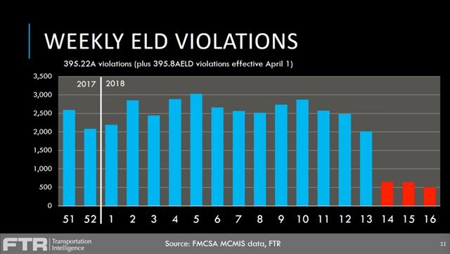 ELD violations did not spike when ELD full enforcement hit Apri 1 – in fact, they dropped.Graph: FTR