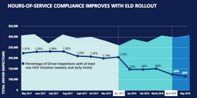 FMCSA: Numbers Show ELD Mandate Is Working
