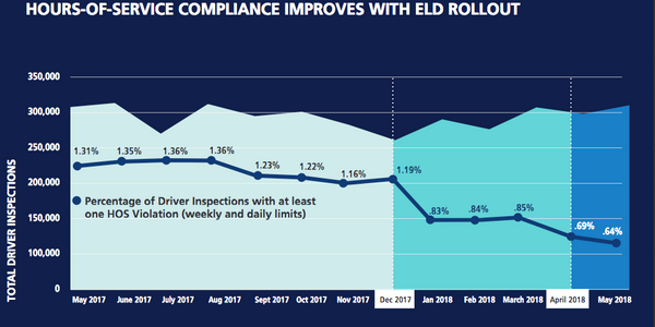 Mandatory electronic logging devices (ELDs) are improving hours-of-service compliance.
