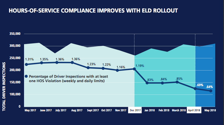 Mandatory electronic logging devices (ELDs) are improving hours-of-service compliance.  - Graph: FMCSA