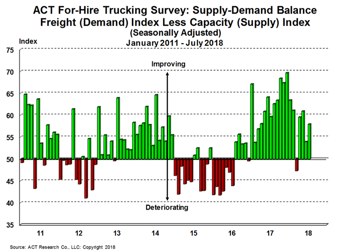The supply and demand balance improved in trucking in July, according to ACT Research.