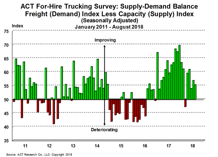 Trucking capacity appears to be catching up to strong demand in ACT Research's latest for-hire trucking index.  - Source: ACT Research