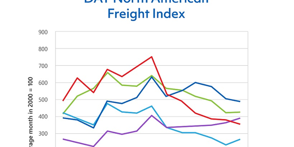 The DAT Freight Index indicates that truckload freight volumes slipped 27% in December 2018...