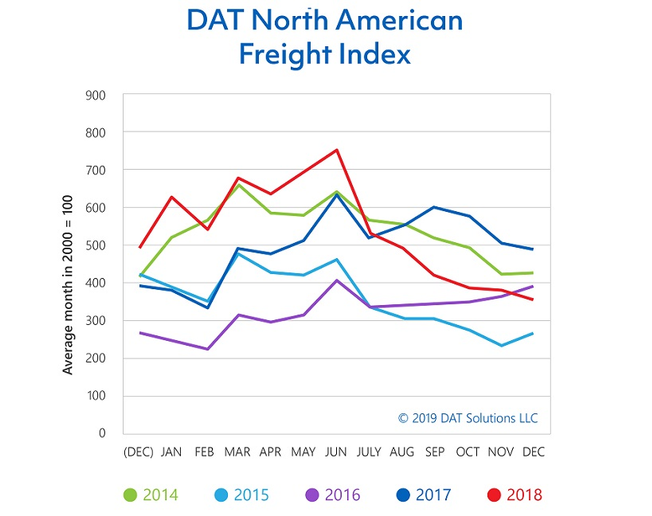 The DAT Freight Index indicates that truckload freight volumes slipped 27% in December 2018 compared to the same period the year before.