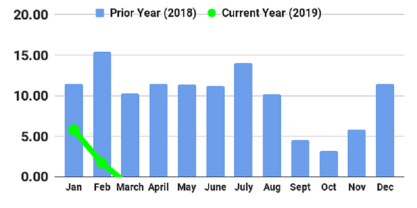 FTR's Trucking Conditions Index for March showed its first negative reading in several years,...