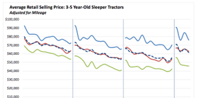April Used Truck Prices Stronger Than Expected